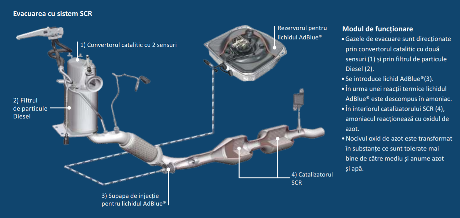 Cât de repede se consumă lichidul AdBlue la un Volkswagen Passat