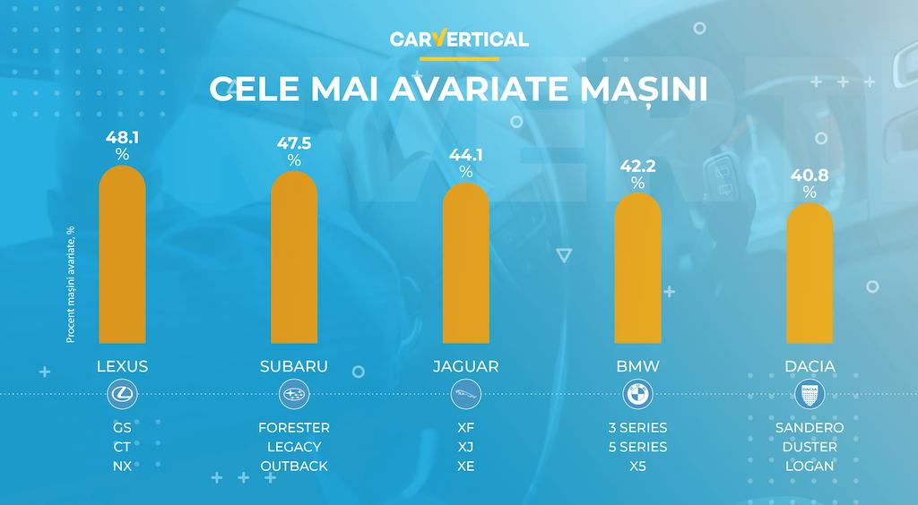 cele mai avariate mașini europa