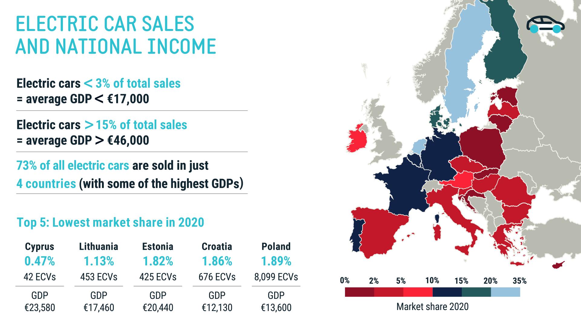 Șoferii din țările sărace cumpără mai puține mașini electrice